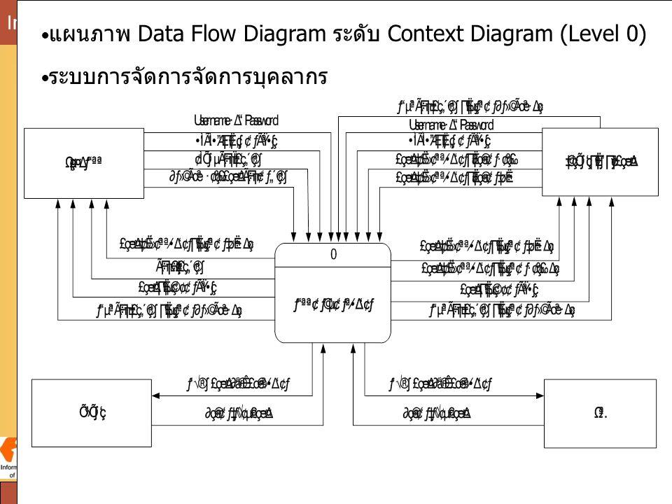 SPU Information Science Institute of Sripatum University chatuphon Phobun:Lecturer25 แผนภาพ Data Flow Diagram ระดับ Context Diagram (Level 0) ระบบการจ