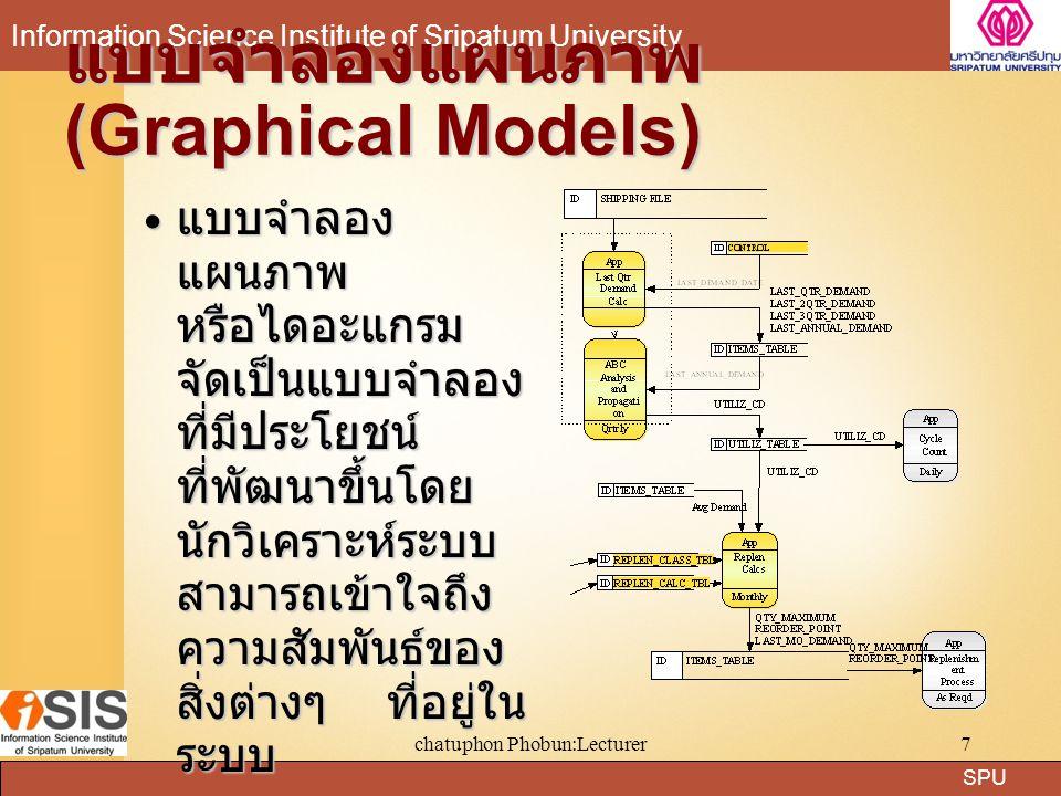 SPU Information Science Institute of Sripatum University chatuphon Phobun:Lecturer8 แบบจำลองกระบวนการ (Process Model) อธิบายถึงกระบวนการทางธุรกิจ โดยแสดงให้เห็น ภาพรวมในระบบในลักษณะแผนภาพหรือไดอะแกรม หรือที่เรียกว่า การออกแบบกระบวนการทางธุรกิจใหม่ (Business Process Redesign:BPR) อธิบายถึงกระบวนการทางธุรกิจ โดยแสดงให้เห็น ภาพรวมในระบบในลักษณะแผนภาพหรือไดอะแกรม หรือที่เรียกว่า การออกแบบกระบวนการทางธุรกิจใหม่ (Business Process Redesign:BPR)  แบบจำลองเชิงโครงสร้าง (Structured Mode  แบบจำลองเชิงวัตถุ (Object Model) Analysis Requirements Specification ………….
