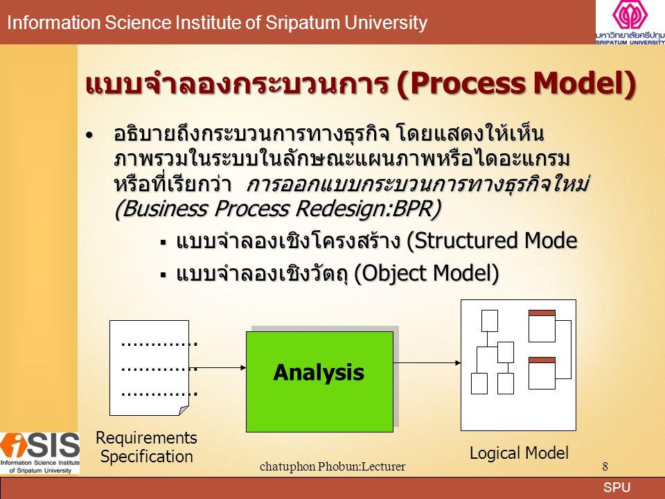 SPU Information Science Institute of Sripatum University chatuphon Phobun:Lecturer9 แผนภาพกระแสข้อมูล (Data Flow Diagram) แผนภาพกระแสข้อมูล เป็นแบบจำลองกระบวนการที่ นำมาใช้กับการวิเคราะห์และออกแบบระบบเชิง โครงสร้าง Process) กับ ข้อมูล(Data) โดยข้อมูลในแผนภาพจะทำให้ทราบถึง แสดงความสัมพันธ์ระหว่าง กระบวนการ(Process) กับ ข้อมูล(Data) โดยข้อมูลในแผนภาพจะทำให้ทราบถึง –ข้อมูลมาจากไหน –ข้อมูลไปที่ไหน –ข้อมูลเก็บไว้ที่ใด –เกิดเหตุการณ์ใดกับข้อมูลในระหว่างทาง