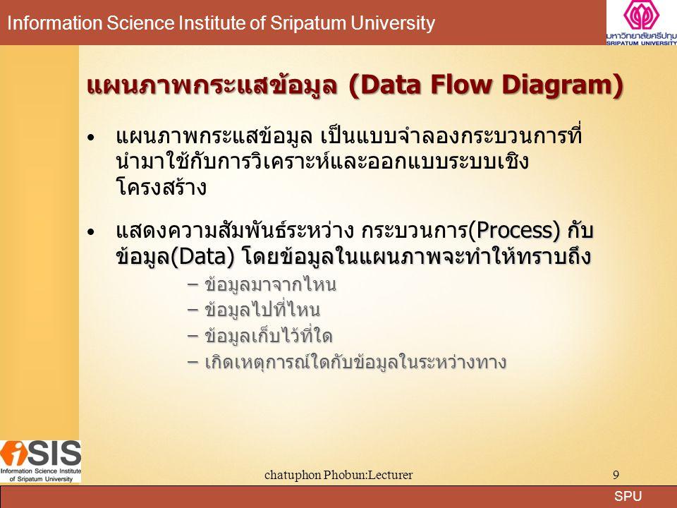 SPU Information Science Institute of Sripatum University chatuphon Phobun:Lecturer10 ขั้นตอนที่ 1: ศึกษารูปแบบการทำงานทางฟิสิคัลของ ระบบงานเดิม (Physical –DFD ของระบบงานเดิม) ขั้นตอนที่ 1: ศึกษารูปแบบการทำงานทางฟิสิคัลของ ระบบงานเดิม (Physical –DFD ของระบบงานเดิม) ขั้นตอนที่ 2: วิเคราะห์ให้ได้มาซึ่งแบบจำลองทางลอจิ คัลของระบบงานเดิม (Logical –DFD ของระบบงาน เดิม) ขั้นตอนที่ 2: วิเคราะห์ให้ได้มาซึ่งแบบจำลองทางลอจิ คัลของระบบงานเดิม (Logical –DFD ของระบบงาน เดิม) ขั้นตอนที่ 3: นำLogical –DFD ที่ได้จากขั้นตอนที่ 2 มาเพิ่มความต้องการใหม่เข้าไป และปรับปรุงให้เป็น Logical –DFD ของระบบงานใหม่ ขั้นตอนที่ 3: นำLogical –DFD ที่ได้จากขั้นตอนที่ 2 มาเพิ่มความต้องการใหม่เข้าไป และปรับปรุงให้เป็น Logical –DFD ของระบบงานใหม่ ขั้นตอนที่ 4: พัฒนาระบบงานใหม่ในรูปแบบของ แบบจำลองฟิสิคัล(Physical –DFD ของระบบงานใหม่) ขั้นตอนที่ 4: พัฒนาระบบงานใหม่ในรูปแบบของ แบบจำลองฟิสิคัล(Physical –DFD ของระบบงานใหม่) ขั้นตอนการพัฒนาแผนภาพกระแสข้อมูล