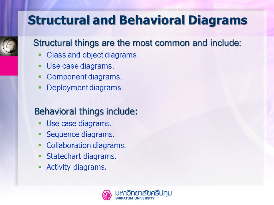 CSE323 Systems Analysis and Design 2/2549 14 Aug-14 Structural and Behavioral Diagrams Structural things are the most common and include: Structural t