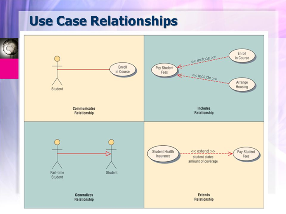 CSE323 Systems Analysis and Design 2/2549 25 Aug-14 Use Case Relationships