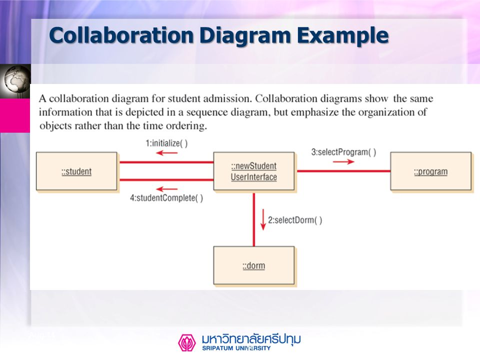 CSE323 Systems Analysis and Design 2/2549 38 Aug-14 Collaboration Diagram Example