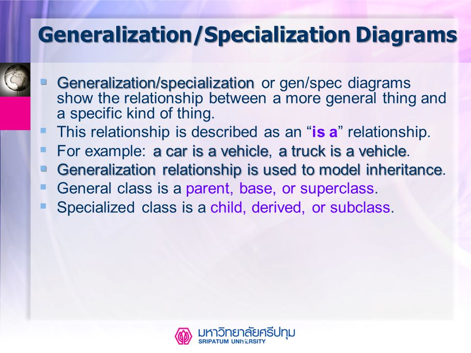 CSE323 Systems Analysis and Design 2/2549 54 Aug-14 Generalization/Specialization Diagrams  Generalization/specialization  Generalization/specializa