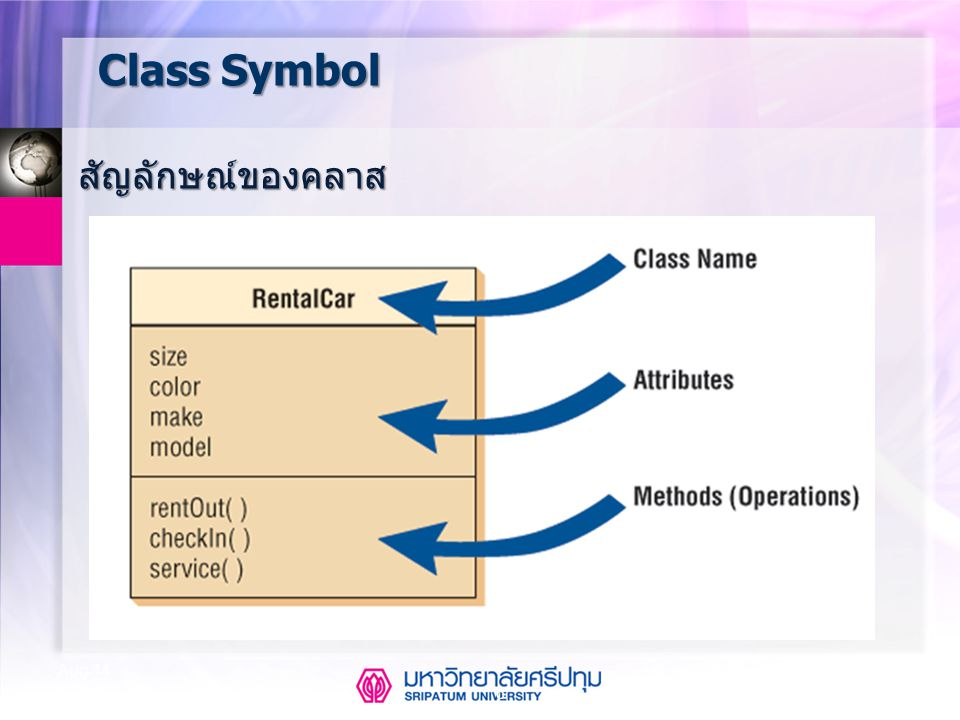 CSE323 Systems Analysis and Design 2/2549 6 Aug-14 Class Symbol สัญลักษณ์ของคลาส
