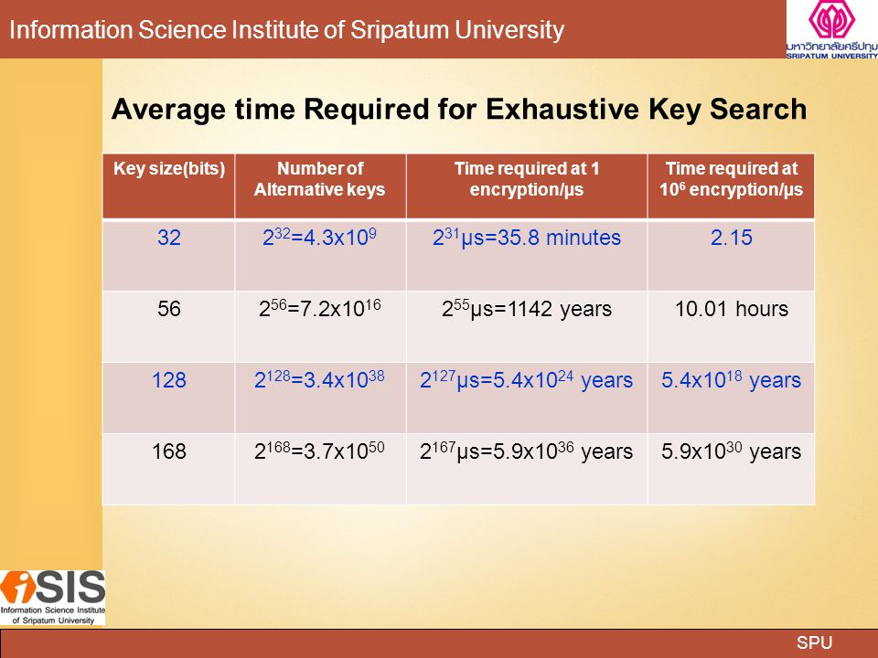 SPU Information Science Institute of Sripatum University Key size(bits)Number of Alternative keys Time required at 1 encryption/µs Time required at 10 6 encryption/µs 322 32 =4.3x10 9 2 31 µs=35.8 minutes2.15 562 56 =7.2x10 16 2 55 µs=1142 years10.01 hours 1282 128 =3.4x10 38 2 127 µs=5.4x10 24 years5.4x10 18 years 1682 168 =3.7x10 50 2 167 µs=5.9x10 36 years5.9x10 30 years Average time Required for Exhaustive Key Search