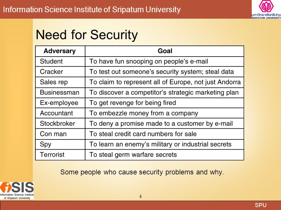 SPU Information Science Institute of Sripatum University 4 Need for Security Some people who cause security problems and why.