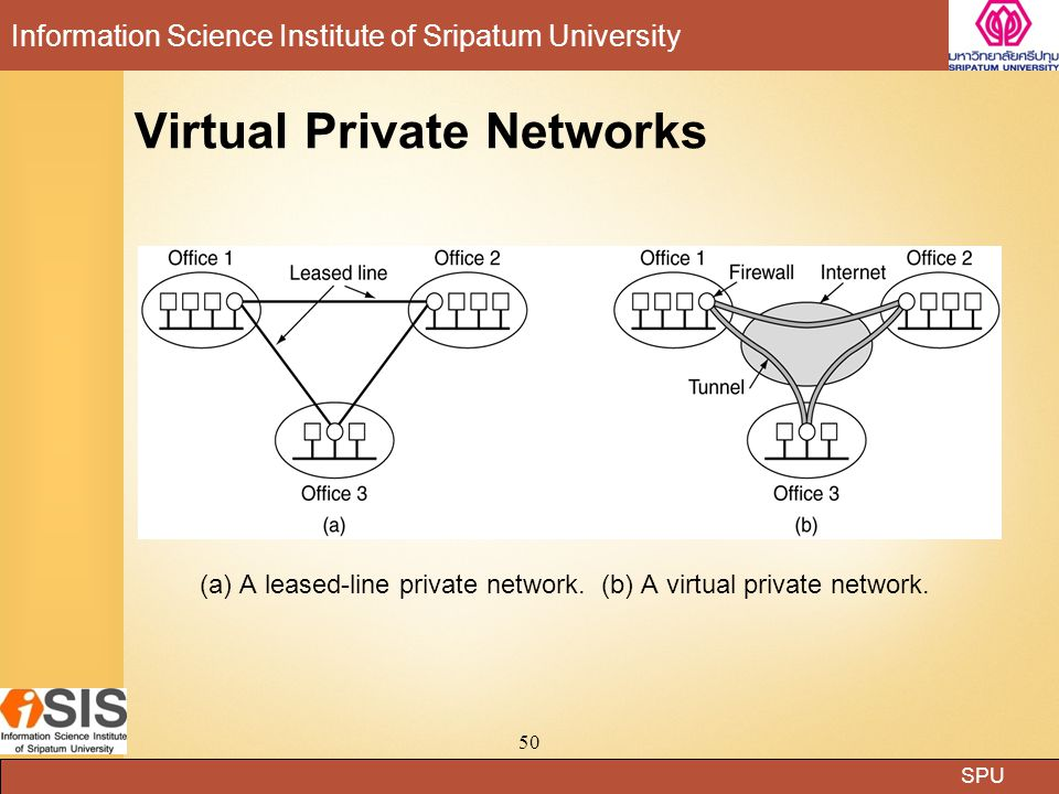 SPU Information Science Institute of Sripatum University 50 Virtual Private Networks (a) A leased-line private network.