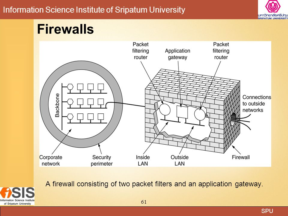 SPU Information Science Institute of Sripatum University 61 Firewalls A firewall consisting of two packet filters and an application gateway.