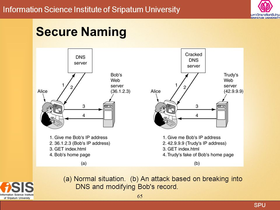SPU Information Science Institute of Sripatum University 65 Secure Naming (a) Normal situation.