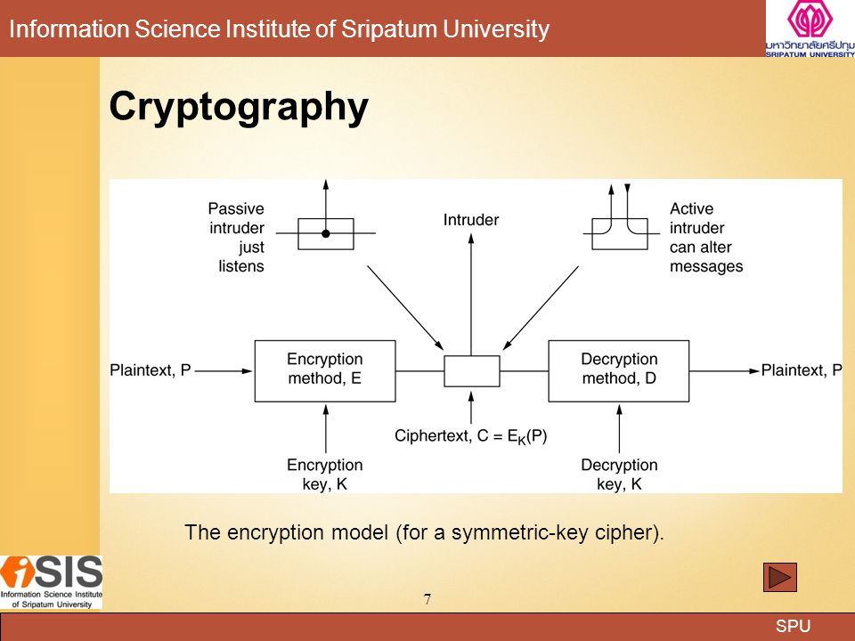 SPU Information Science Institute of Sripatum University 18 Data Encryption Standard The data encryption standard.