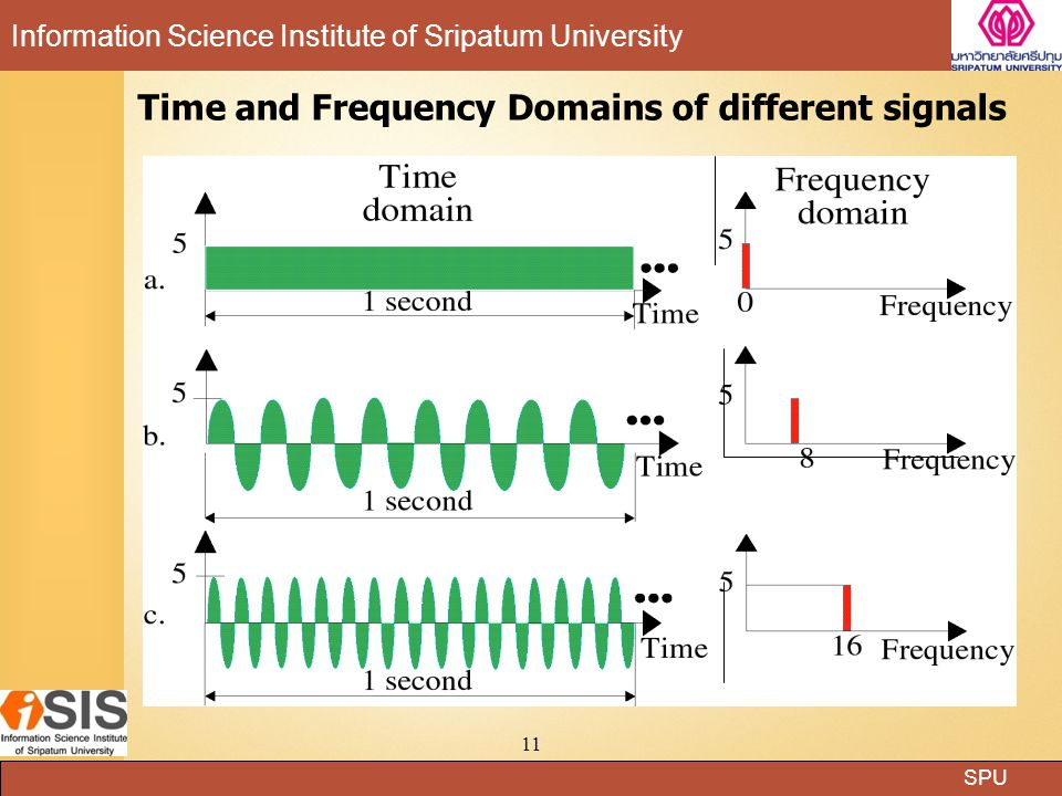 SPU Information Science Institute of Sripatum University 11 Time and Frequency Domains of different signals