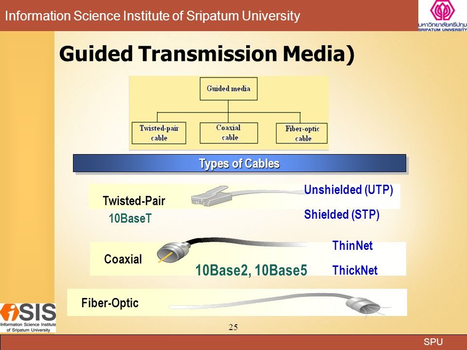 SPU Information Science Institute of Sripatum University 25 Types of Cables Coaxial ThinNet ThickNet 10Base2, 10Base5 Fiber-Optic Twisted-Pair 10BaseT Unshielded (UTP) Shielded (STP) Guided Transmission Media)