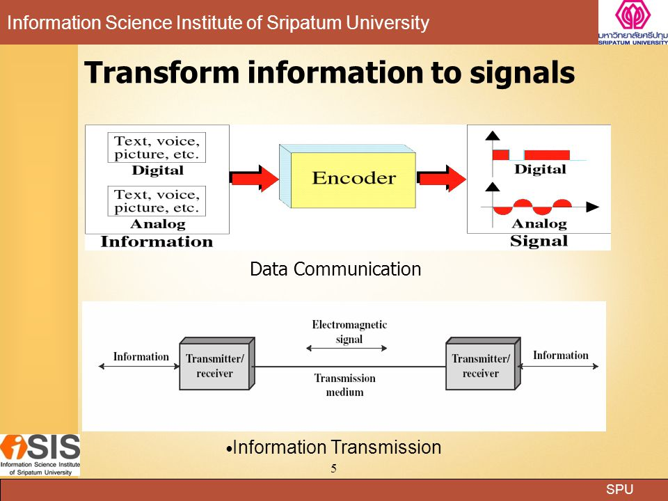 SPU Information Science Institute of Sripatum University 6 สัญญาณแม่เหล็กไฟฟ้า (Electromagnetic Signals) รูปแบบของสัญญาณ สัญญาณซ้ำตามช่วงเวลา (Periodic Signal) สัญญาณไม่ซ้ำตามช่วงเวลา ( Aperiodic Signal )