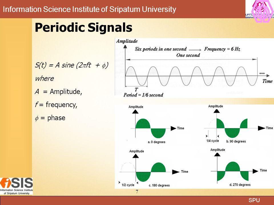 SPU Information Science Institute of Sripatum University 18 Types of Noise  Thermal: white noise  Induced Noise  Crosstalk  Impulse noise