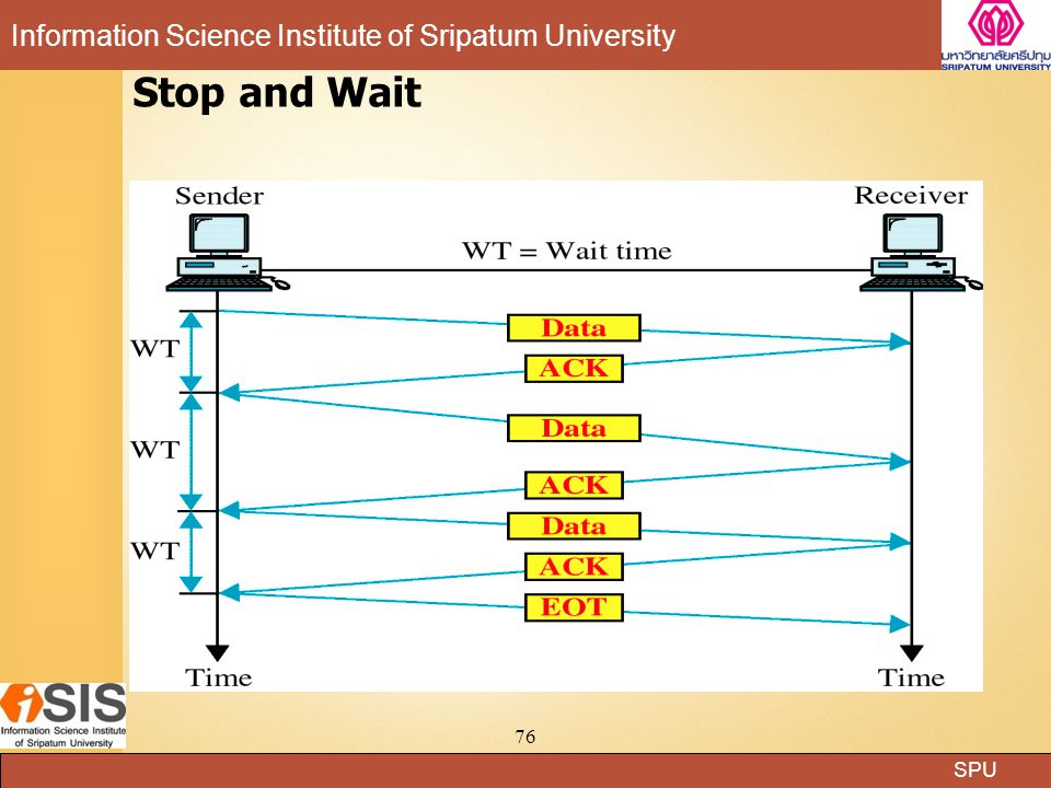 SPU Information Science Institute of Sripatum University 76 Stop and Wait