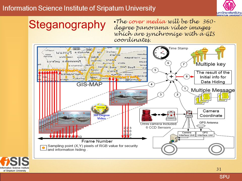 SPU Information Science Institute of Sripatum University Steganography The cover media will be the 360- degree panorama video images which are synchronize with a GIS coordinates.