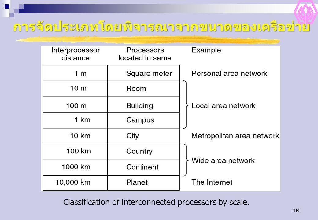 16 การจัดประเภทโดยพิจารณาจากขนาดของเครือข่าย Classification of interconnected processors by scale.