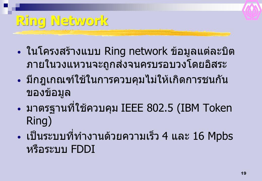 19 Ring Network ในโครงสร้างแบบ Ring network ข้อมูลแต่ละบิต ภายในวงแหวนจะถูกส่งจนครบรอบวงโดยอิสระ มีกฎเกณฑ์ใช้ในการควบคุมไม่ให้เกิดการชนกัน ของข้อมูล ม