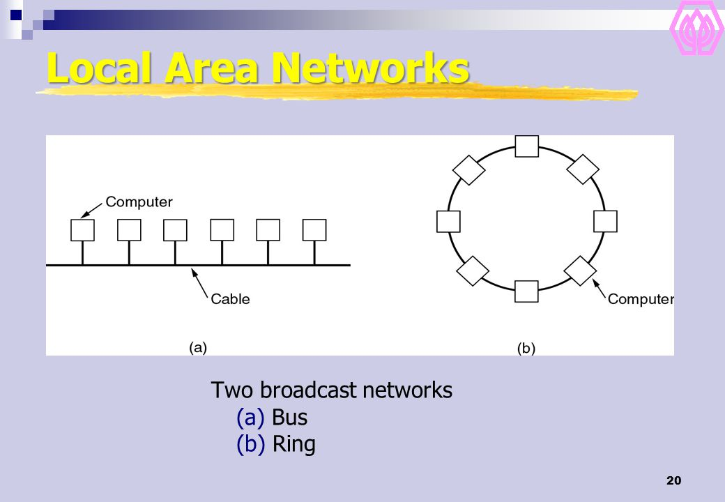 20 Local Area Networks Two broadcast networks (a) Bus (b) Ring