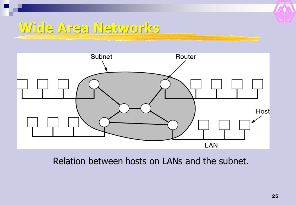 25 Wide Area Networks Relation between hosts on LANs and the subnet.
