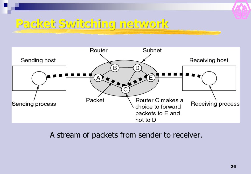 26 Packet Switching network A stream of packets from sender to receiver.