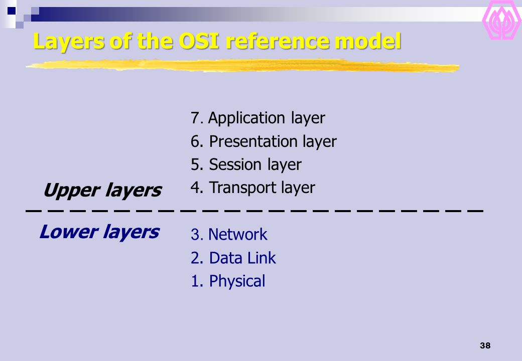 38 Layers of the OSI reference model 3. Network 2. Data Link 1. Physical 7. Application layer 6. Presentation layer 5. Session layer 4. Transport laye