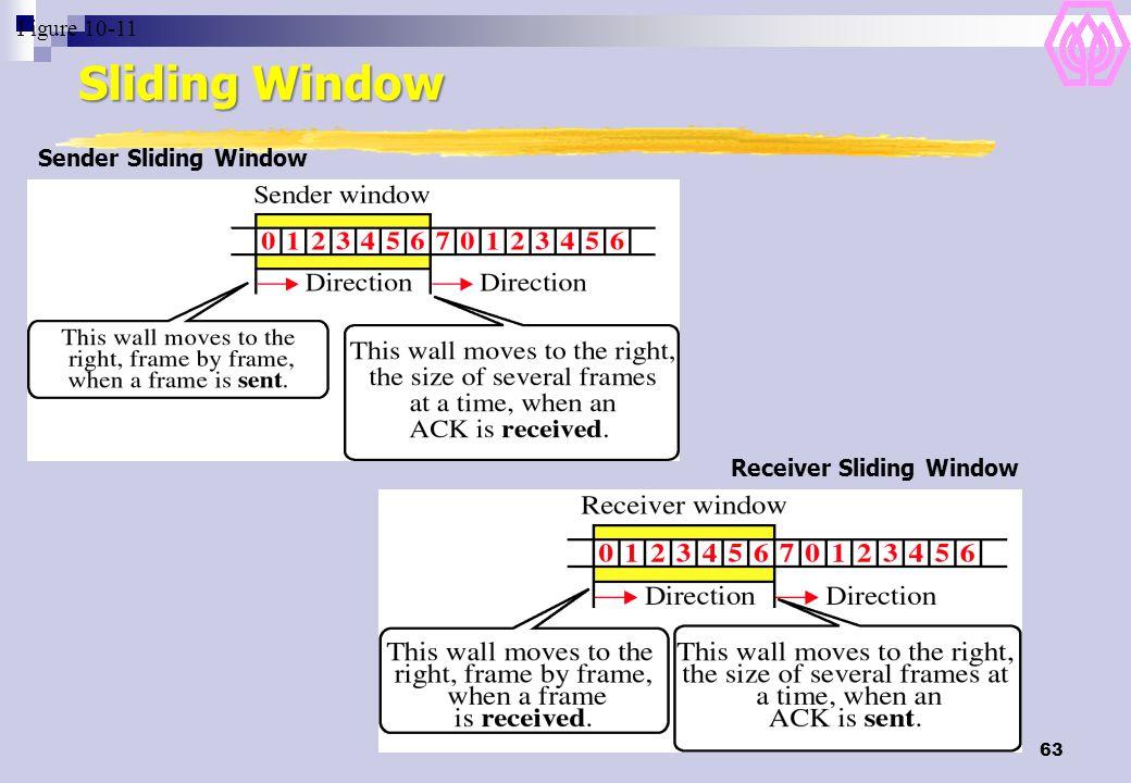 63 Sliding Window Figure 10-11 Sender Sliding Window Receiver Sliding Window
