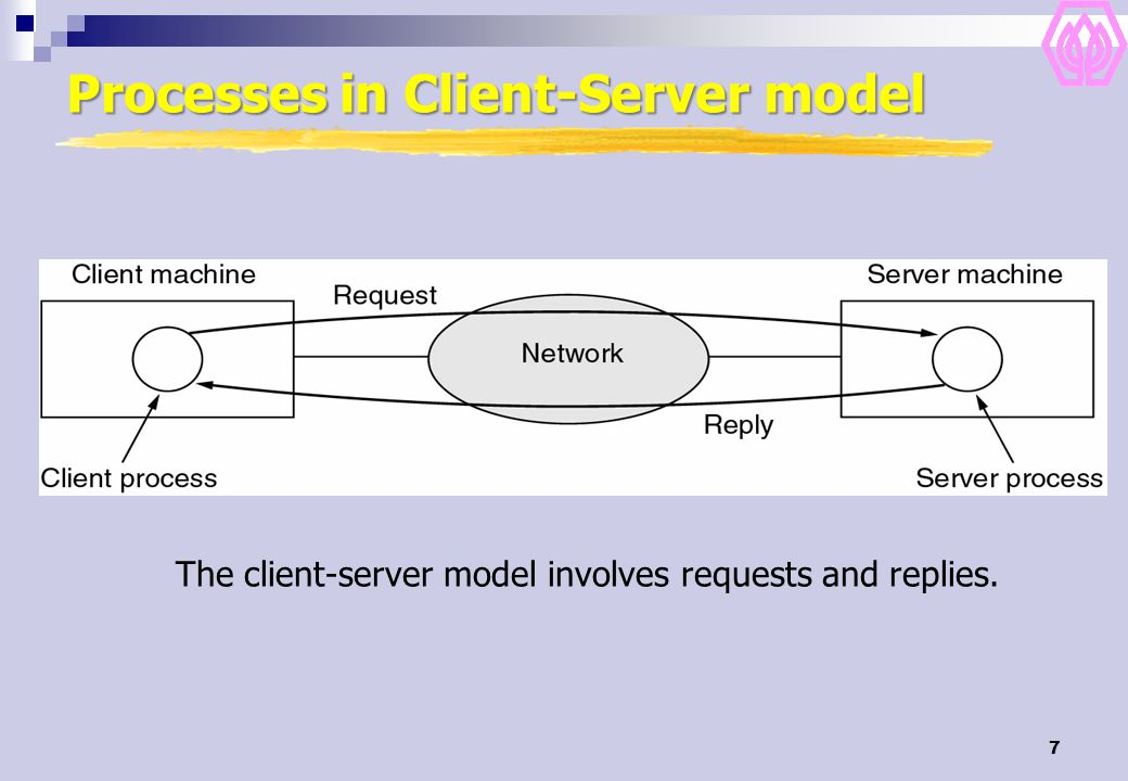 7 Processes in Client-Server model The client-server model involves requests and replies.