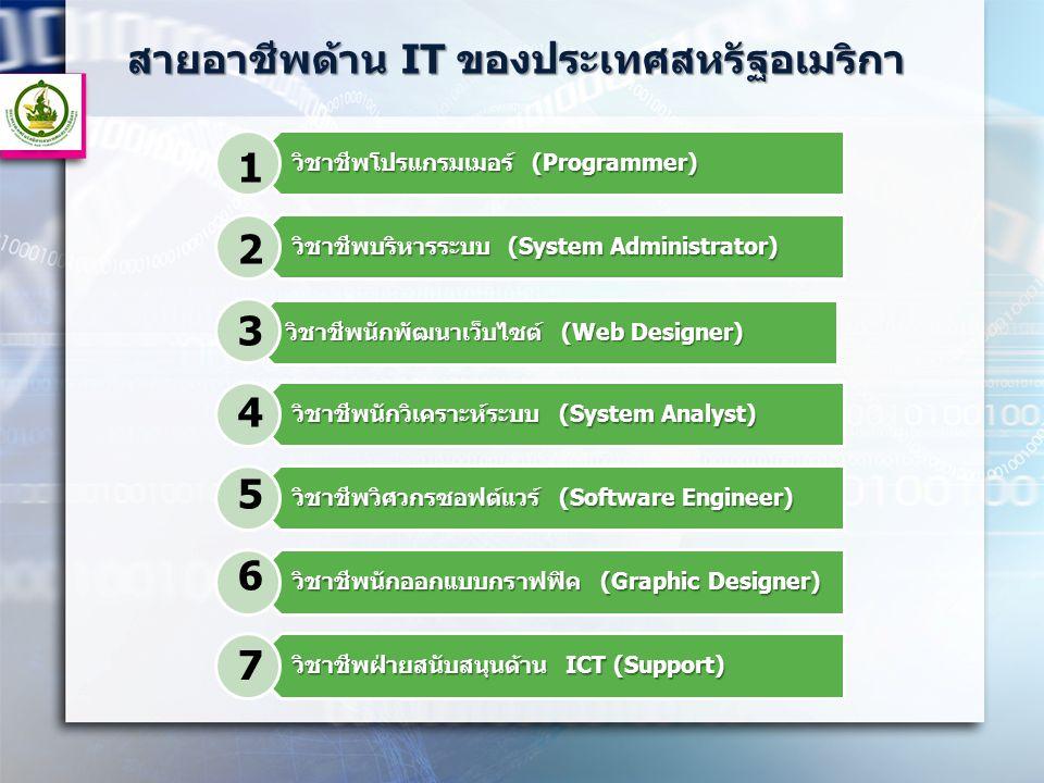 สายอาชีพด้าน IT ของประเทศสหรัฐอเมริกา วิชาชีพโปรแกรมเมอร์ (Programmer) วิชาชีพบริหารระบบ (System Administrator) วิชาชีพนักพัฒนาเว็บไซต์ (Web Designer)