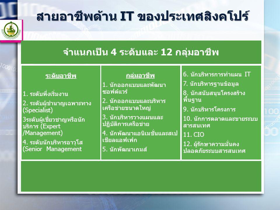 สายอาชีพด้าน IT ของประเทศสิงคโปร์ จำแนกเป็น 4 ระดับและ 12 กลุ่มอาชีพ ระดับอาชีพ 1. ระดับพึ่งเริ่มงาน 2. ระดับผู้ชำนาญเฉพาะทาง (Specialist) 3ระดับผู้เช