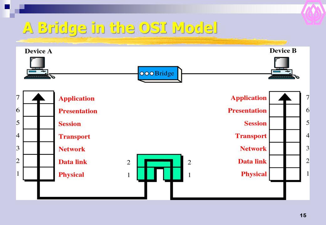 15 A Bridge in the OSI Model