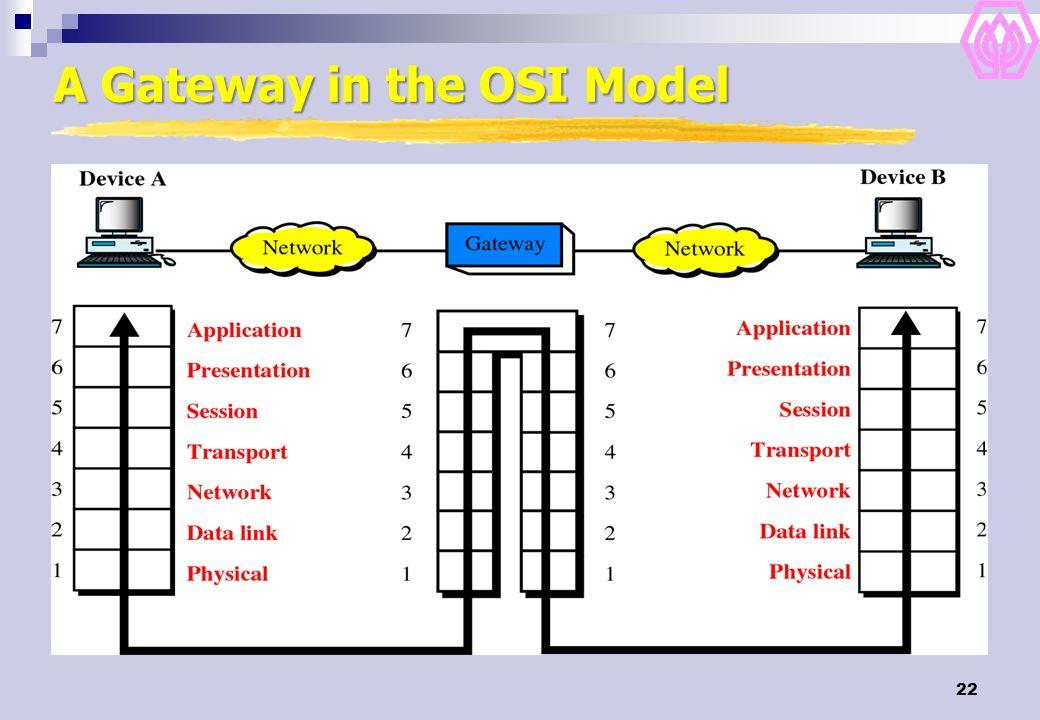 22 A Gateway in the OSI Model
