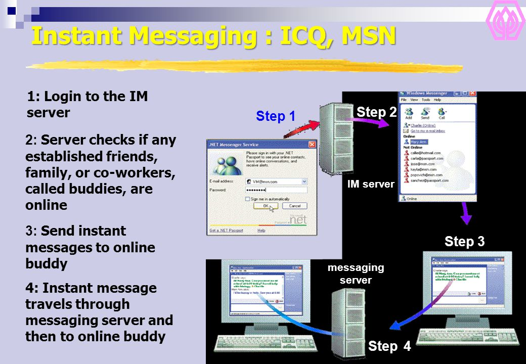 30 4: Instant message travels through messaging server and then to online buddy 2: Server checks if any established friends, family, or co-workers, called buddies, are online 3: Send instant messages to online buddy Step 2 Step 4 Step 3 messaging server 1: Login to the IM server Step 1 IM server Instant Messaging : ICQ, MSN