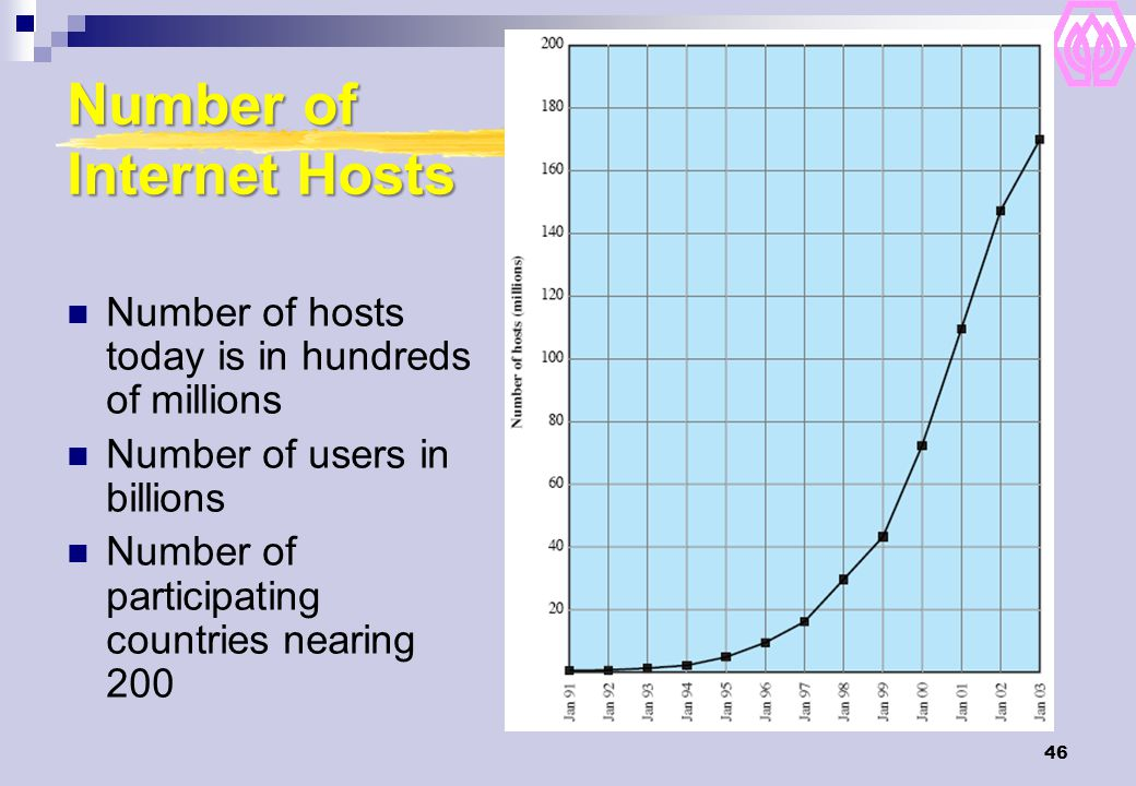 46 Number of Internet Hosts Number of hosts today is in hundreds of millions Number of users in billions Number of participating countries nearing 200