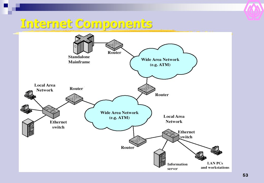 53 Internet Components