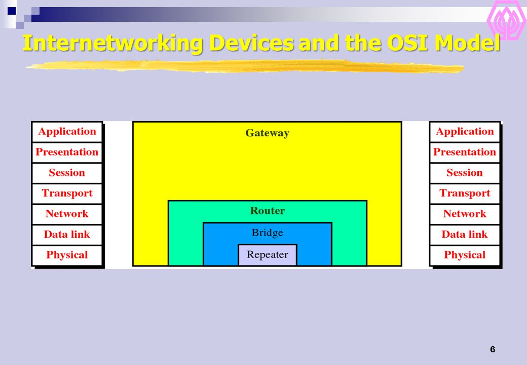 57 Connecting to the Internet End users get connectivity from an ISP (internet service provider)  Home users use dial-up, ADSL, cable modems, satellite  Businesses use dedicated circuits connected to LANs ISPs use wholesalers called network service providers and high speed (T-3, i.e.