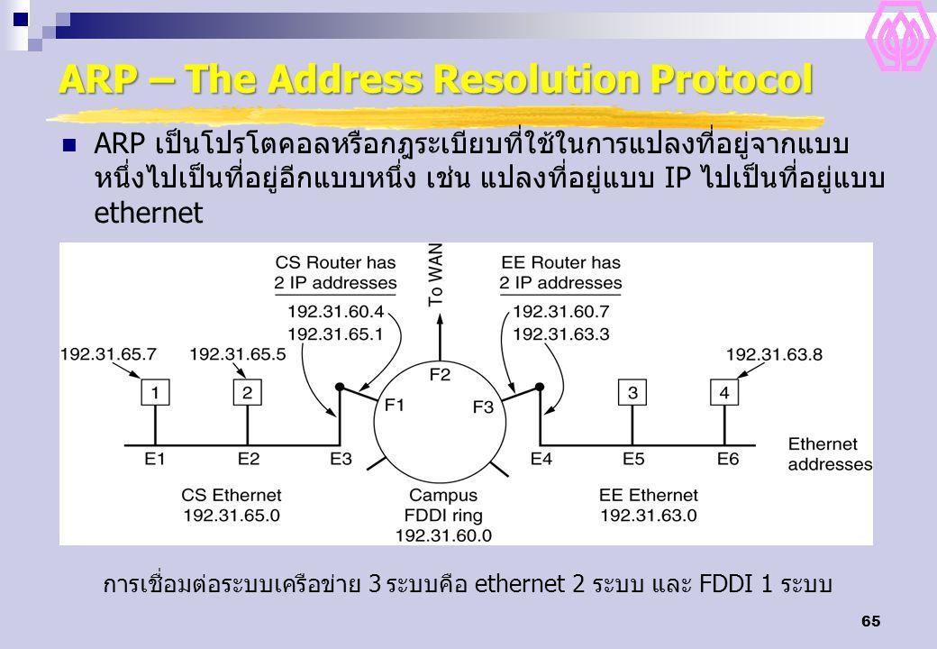 65 ARP – The Address Resolution Protocol การเชื่อมต่อระบบเครือข่าย 3 ระบบคือ ethernet 2 ระบบ และ FDDI 1 ระบบ ARP เป็นโปรโตคอลหรือกฎระเบียบที่ใช้ในการแปลงที่อยู่จากแบบ หนึ่งไปเป็นที่อยู่อีกแบบหนึ่ง เช่น แปลงที่อยู่แบบ IP ไปเป็นที่อยู่แบบ ethernet