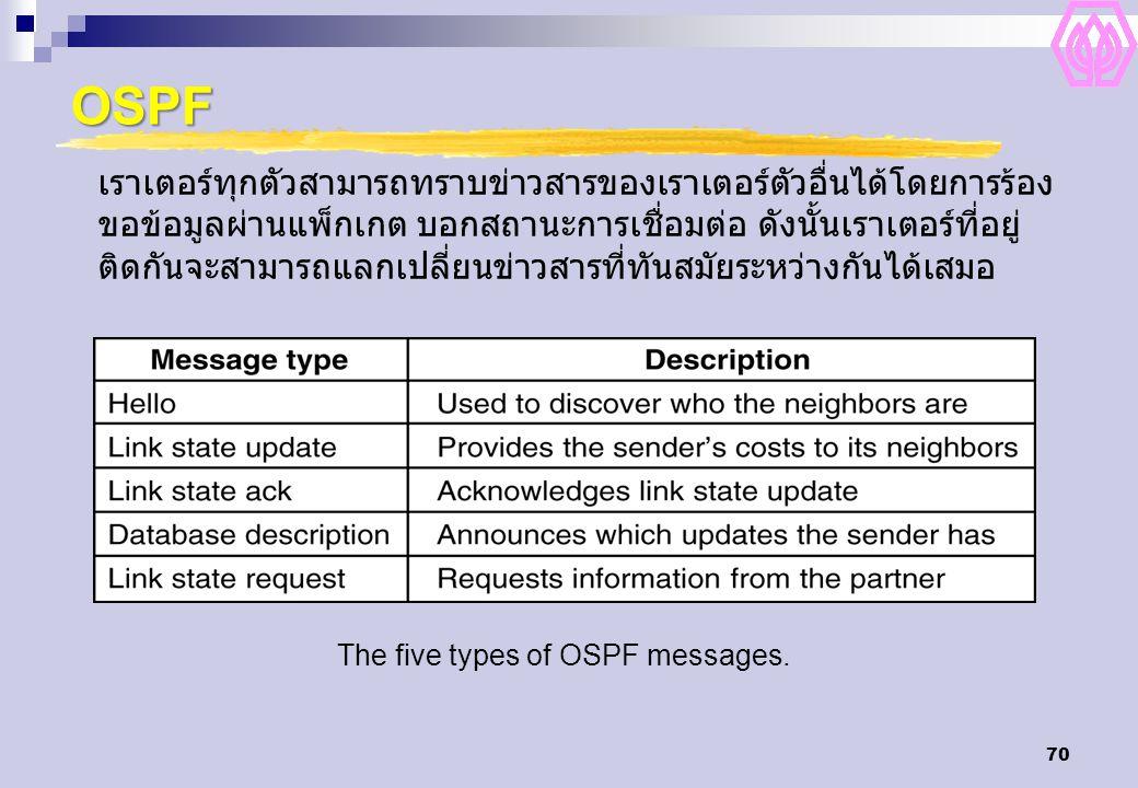 70 OSPF The five types of OSPF messages. เราเตอร์ทุกตัวสามารถทราบข่าวสารของเราเตอร์ตัวอื่นได้โดยการร้อง ขอข้อมูลผ่านแพ็กเกต บอกสถานะการเชื่อมต่อ ดังนั