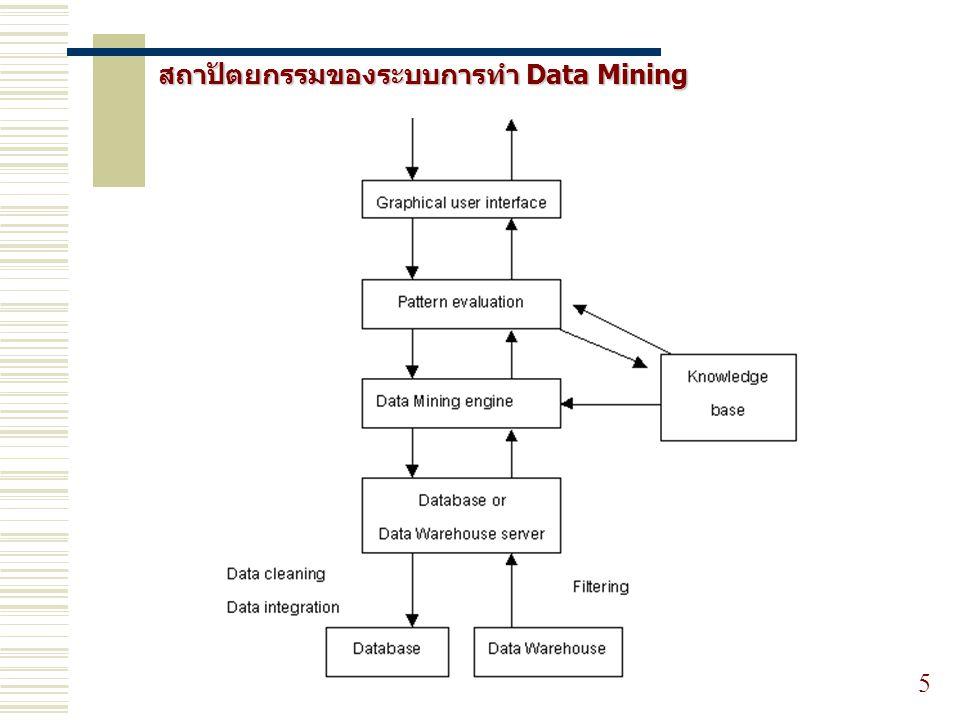 16 ธุรกิจค้าปลีก การวิเคราะห์ผลิตภัณฑ์ การวิเคราะห์บัตรเครดิต การวิเคราะห์การขาย E-Commerce ด้านการศึกษา การประยุกต์ใช้งาน Data Mining