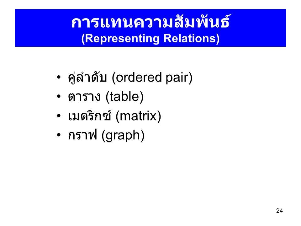24 การแทนความสัมพันธ์ (Representing Relations) คู่ลำดับ (ordered pair) ตาราง (table) เมตริกซ์ (matrix) กราฟ (graph)