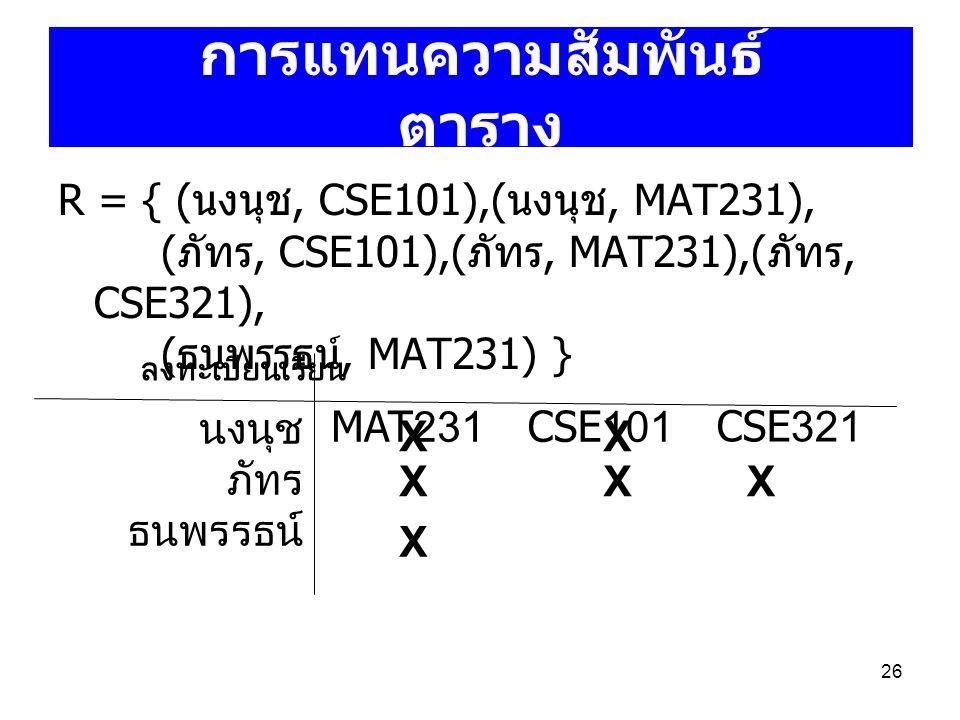 26 R = { ( นงนุช, CSE101),( นงนุช, MAT231), ( ภัทร, CSE101),( ภัทร, MAT231),( ภัทร, CSE321), ( ธนพรรธน์, MAT231) } การแทนความสัมพันธ์ ตาราง นงนุช ภัทร