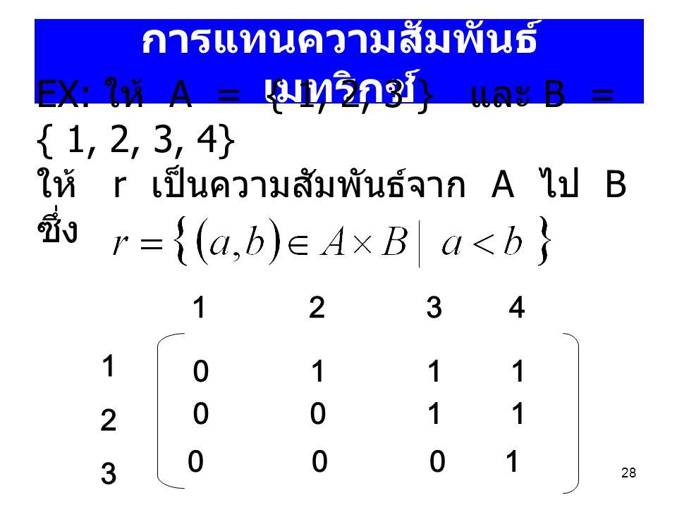 28 การแทนความสัมพันธ์ เมทริกซ์ EX: ให้ A = { 1, 2, 3 } และ B = { 1, 2, 3, 4} ให้ r เป็นความสัมพันธ์จาก A ไป B ซึ่ง 1 2 3 4 123123 0 1 1 1 0 0 1 1 0 0