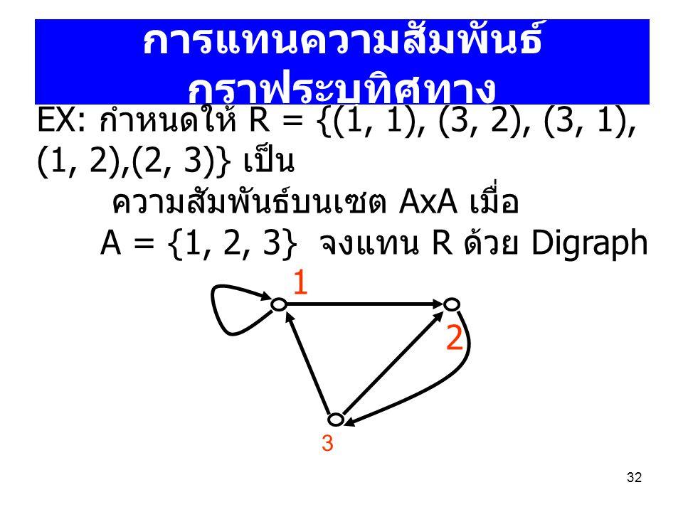 32 การแทนความสัมพันธ์ กราฟระบุทิศทาง 1 2 3 EX: กำหนดให้ R = {(1, 1), (3, 2), (3, 1), (1, 2),(2, 3)} เป็น ความสัมพันธ์บนเซต AxA เมื่อ A = {1, 2, 3} จงแ