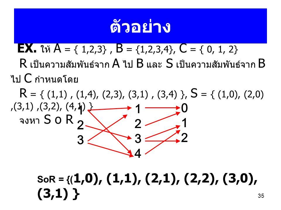 35 ตัวอย่าง EX. ให้ A = { 1,2,3}, B = {1,2,3,4}, C = { 0, 1, 2} R เป็นความสัมพันธ์จาก A ไป B และ S เป็นความสัมพันธ์จาก B ไป C กำหนดโดย R = { (1,1), (1