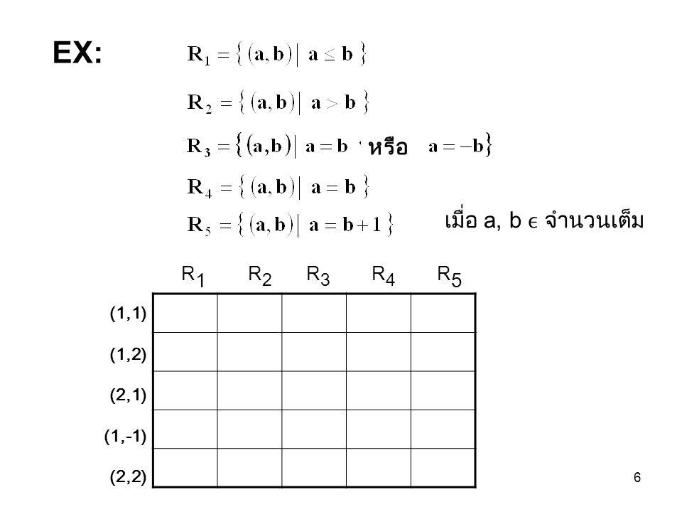 6 หรือ R 1 R 2 R 3 R 4 R 5 (1,1) (1,2) (2,1) (1,-1) (2,2) EX: เมื่อ a, b จำนวนเต็ม