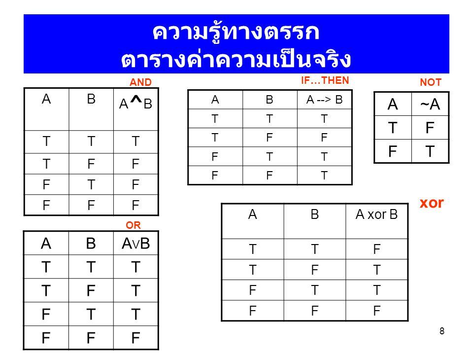 8 ความรู้ทางตรรก ตารางค่าความเป็นจริง AB A^BA^B TTT TFF FTF FFF ABA --> B TTT TFF FTT FFT ABAVBAVB TTT TFT FTT FFF ABA xor B TTF TFT FTT FFF AND OR IF