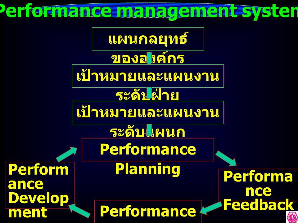 Performance management system แผนกลยุทธ์ ขององค์กร เป้าหมายและแผนงาน ระดับฝ่าย เป้าหมายและแผนงาน ระดับแผนก Performance Planning Performance appraisal Performa nce Feedback Perform ance Develop ment Plannin g