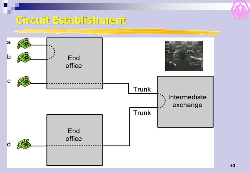 10 Circuit Establishment