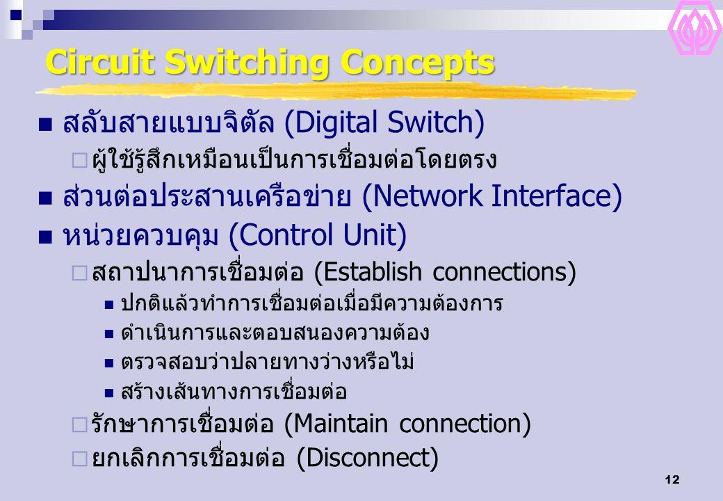 12 Circuit Switching Concepts สลับสายแบบจิตัล (Digital Switch)  ผู้ใช้รู้สึกเหมือนเป็นการเชื่อมต่อโดยตรง ส่วนต่อประสานเครือข่าย (Network Interface) ห